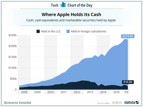 money  apple  overseas business insider