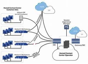 Contact Center Cloud Infrastructure