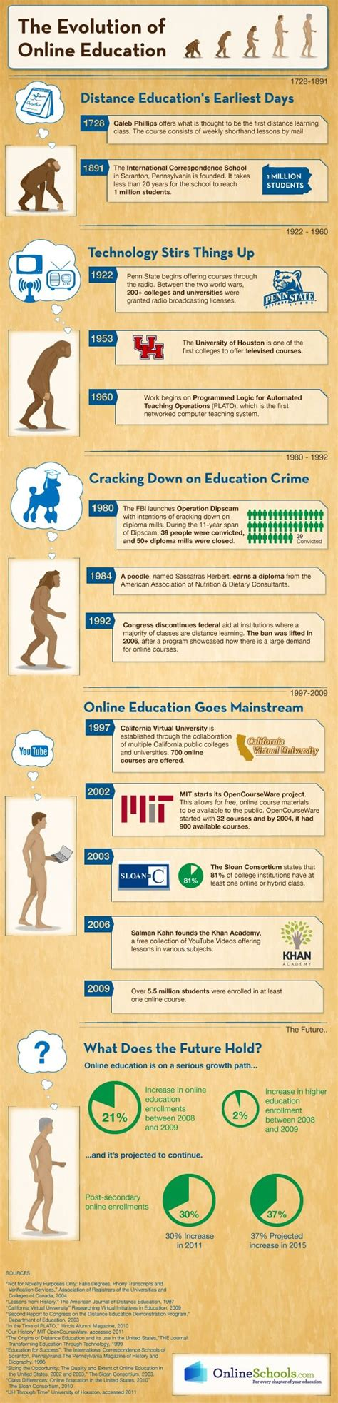 masters in digital marketing distance learning evolution of distance education did you distance