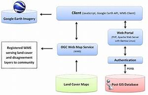 Geo-wiki  Data Design And Architecture - Technical Background