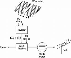 solar power to fuse box wiring schematic diagram With solar combiner box wiring diagram