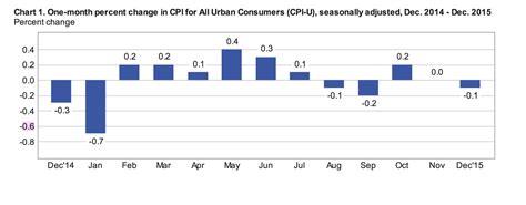 bureau of labor statistics consumer price index historical consumer price index cpi u data cpi inflation