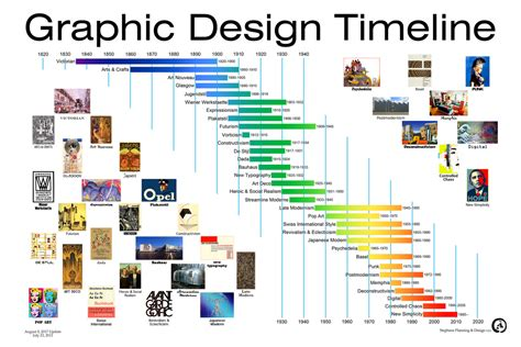 graphic design timeline graphic design timeline a selecti flickr