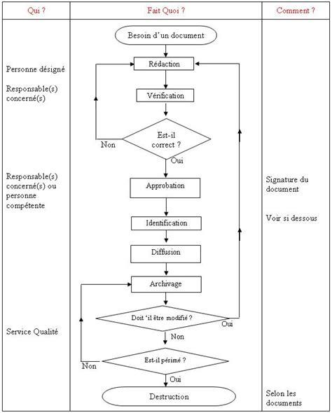 modèle de fiche de procédure administrative business process management