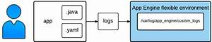 Logging App Events With Java