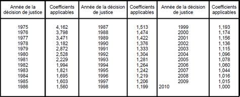 montant pension alimentaire caf imp 244 t sur le revenu 2011 pensions alimentaires 224 des
