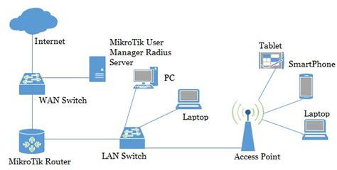 Mikrotik Dhcp Server Configuration With Radius Server