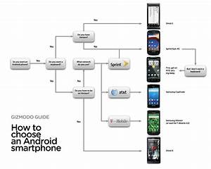 How To Pick An Android Smartphone