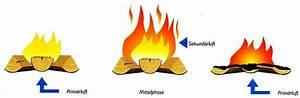 Ofen Primärluft Sekundärluft : sekund rluft ofen klimaanlage und heizung zu hause ~ Lizthompson.info Haus und Dekorationen