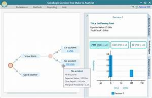 Decision Tree Elements In Decision Tree Maker Software