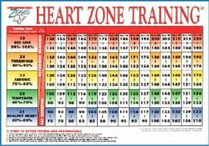 Heart Rate Training Heart Rate Zones