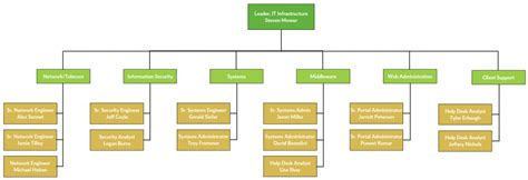 work breakdown structure templates editable wbs templates