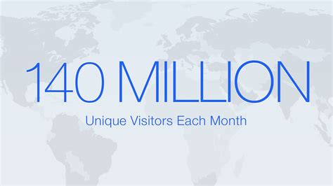 how 140 million unique visitors use indeed to find