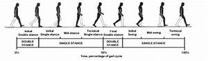 Human Recognition Based On Gait Poses  Pattern Recognition