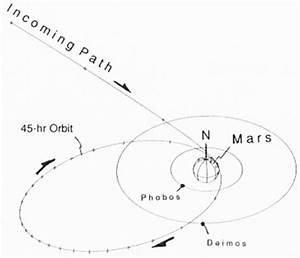 Mars Moon Orbit Diagram (page 5) - Pics about space