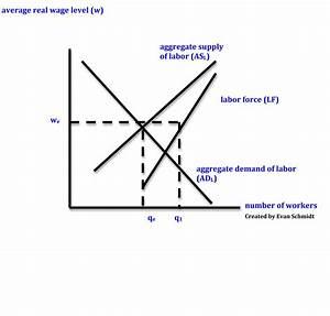 Schmidtomics - An Economics Blog  Unemployment