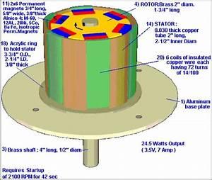 Energy Saving  Wind Turbine Generator Design Pdf