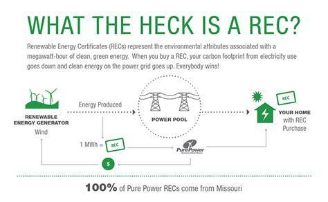 missouri gas energy phone number renewable energy certificates ameren missouri