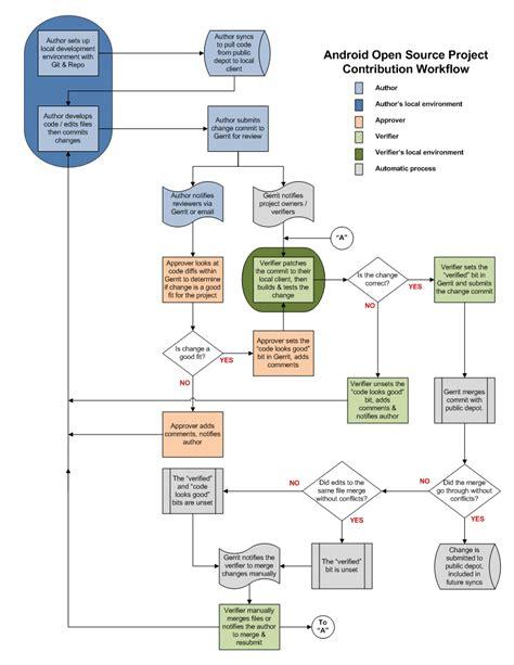 webm project workflow