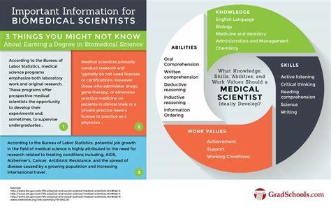 masters  biomedical sciences programs degrees
