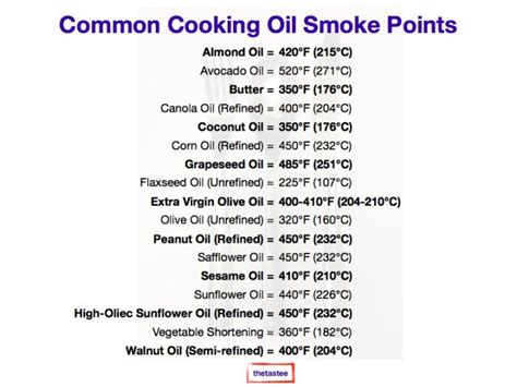 canola smoke point cooking oil with high smoke point 40 minutes full body workout