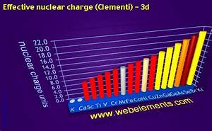 WebElements Periodic Table » Periodicity » Effective ...