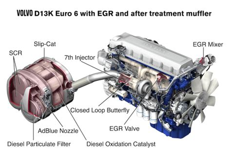 volvo trucks introducing  euro  engine green car