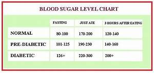 Fasting Sugar Level Chart Pin On 4th Of July