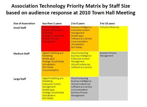 Technology Prioritization Matrix in the Association ...