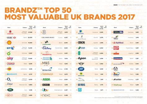 Brandz Reveal Top 50 Most Valuable Uk Brands Marketing