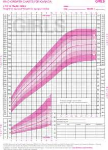 Who Growth Chart Girls Height