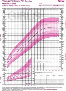 Girl Growth Chart Weight 3 Girls Growth Chart Free Download