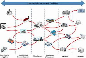 The Schematic Diagram Of Supply Chain Network  Which Is A