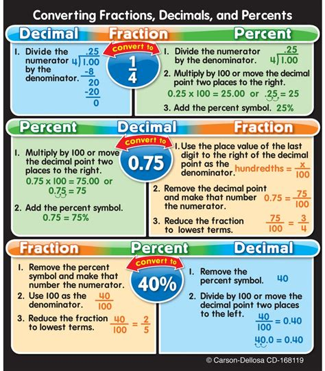 Fractions Decimals Percents Chart Pdf  Fraction Decimal Percentage Table