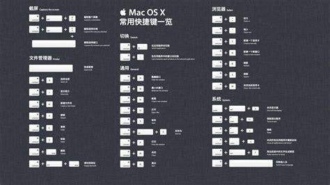 苹果电脑快捷键,mac系统快捷键大全(新手必备)