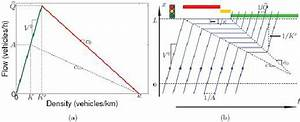 A  The Fundamental Diagram Defines A Flow