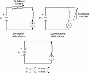 Définition Couple Moteur : cours de electricit moteur courant continu ~ Gottalentnigeria.com Avis de Voitures