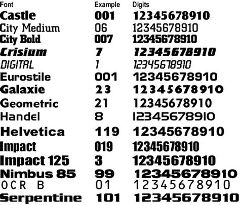 standard bow number fonts
