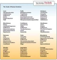 List Human Emotions