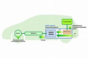 Nissan  Ford And Daimler Creating Ethanol Fuel Cell Cars