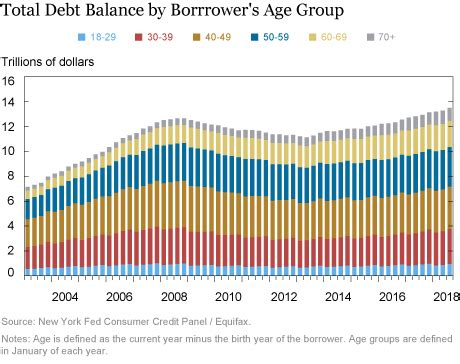 Certain credit card companies will allow you to reopen your account, but not all of them. Just Released: A Look at Borrowing, Repayment, and Bankruptcy Rates by Age -Liberty Street Economics