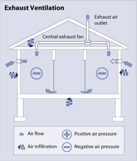 how do bathroom exhaust fans work types of ventilation systems
