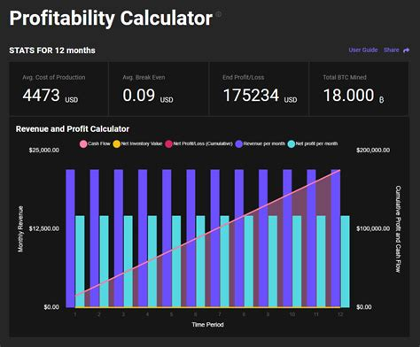 Enter additional optional information, such as pool fees, electricity costs, etc. Bitcoin Mining Profitability Calculator | Slush Pool