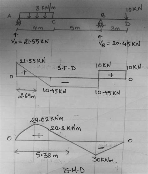 Draw The Shear Force Diagram Bending Moment