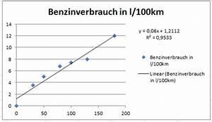 Excel Wochentag Berechnen : korrelation und regressionsgerade mit ms excel ~ Themetempest.com Abrechnung