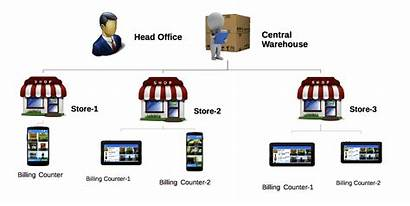 Chain Retail Management Pos
