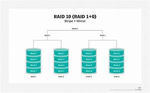 What is RAID (redundant array of independent disks ...