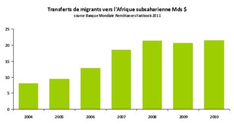 difference entre pas de porte et fond de commerce l afrique est notre avenir