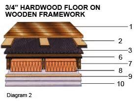 Sound Control Floor Underlayment, Floor Isolation