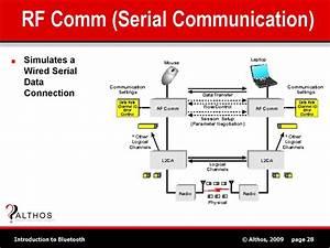 Bluetooth Rf Comm Protocol